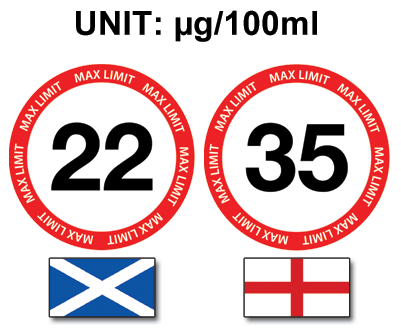 limit-microgram-ml
